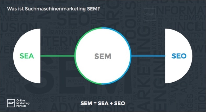 sem-suchmaschinenmarketing-definition