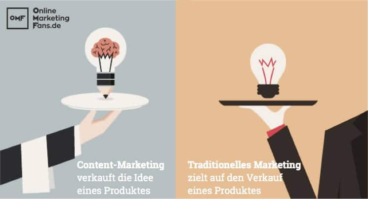 Content-Marketing und Traditionelles Marketing
