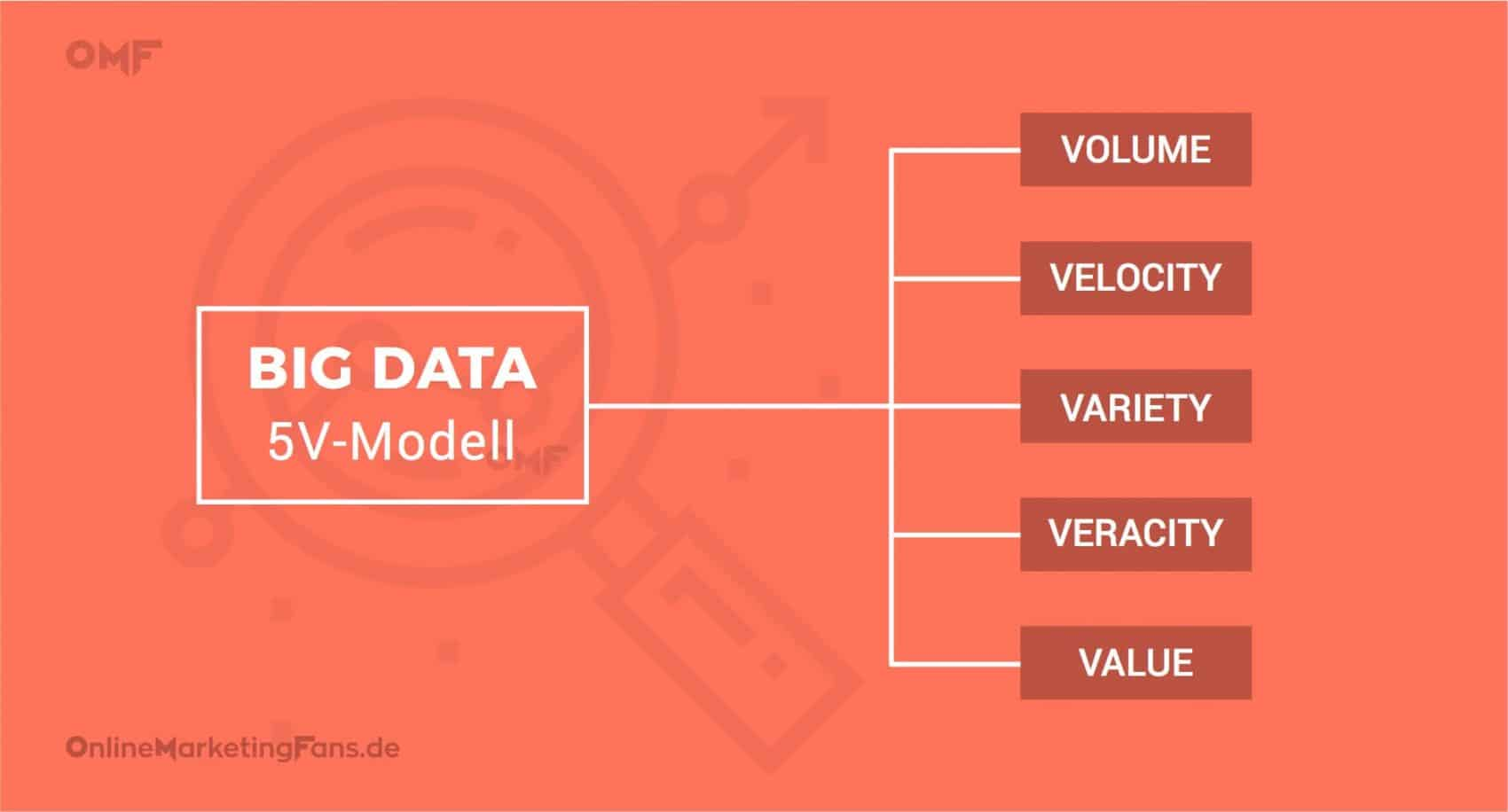 Big Data - 5V Modell