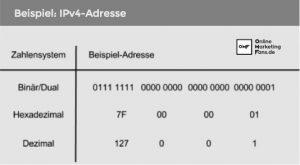 IPv4_Beispiel_Adresse