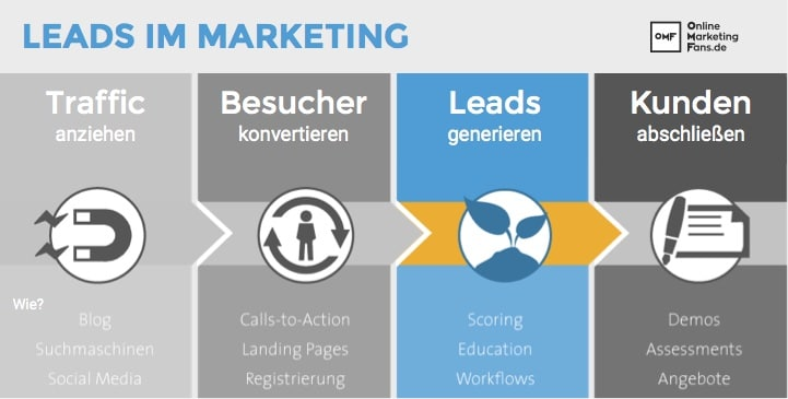 Leads_Definition_Marketing_Onlinemarketing_Lexikon