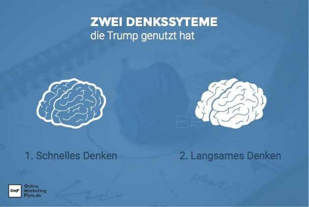 Schnelles vs langsames Denken - Neuromarketing - Trump Wahlsieg