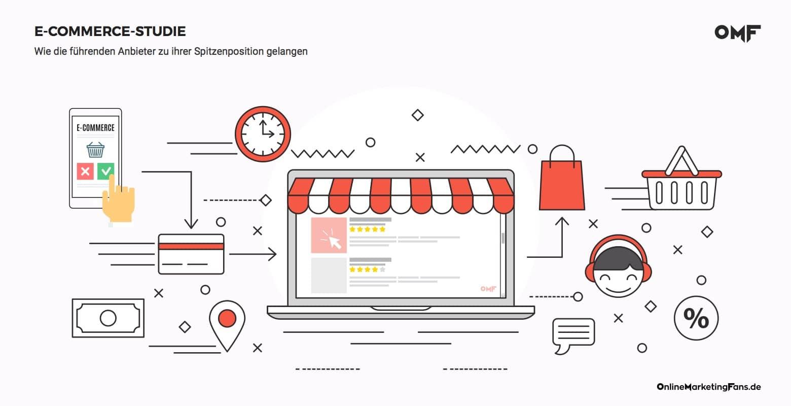 E-Commerce-Studie-Erfolgreiche-Marketingstrategie-Semrush