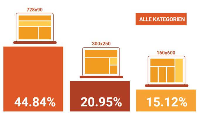 die-top-3-drei-displaygroessen-im-e-commerce