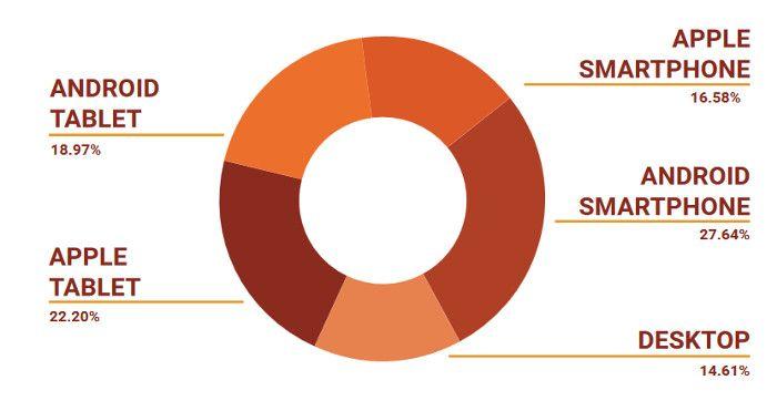 endgeraete-targeting-platzierung-von-anzeigen-im-e-commerce