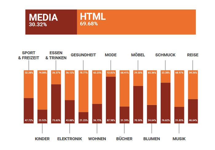 html-anzeigen-dominanz-e-commerce