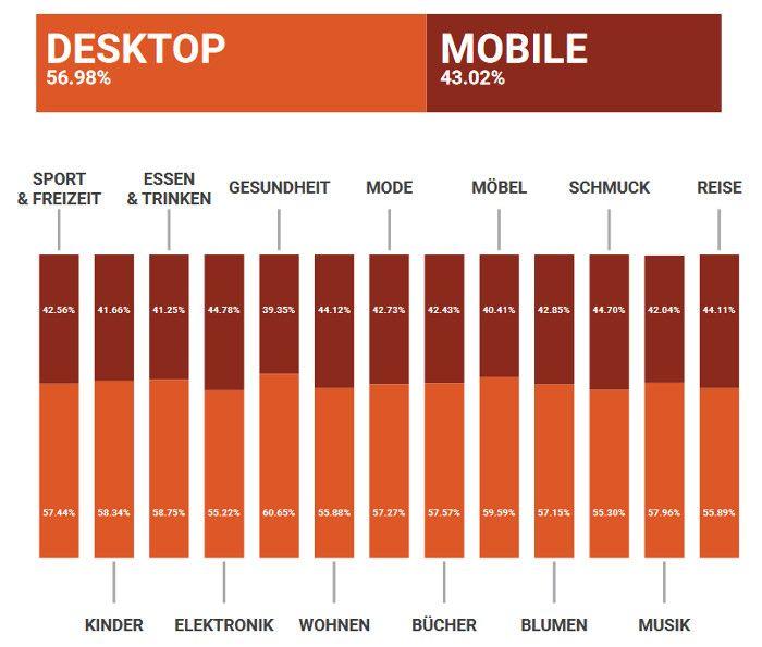 suchtraffic-verteilung-desktop-vs-mobile