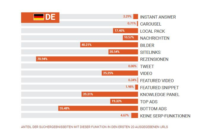 top-20-serp-funktionen-in-google-fuer-deutschland