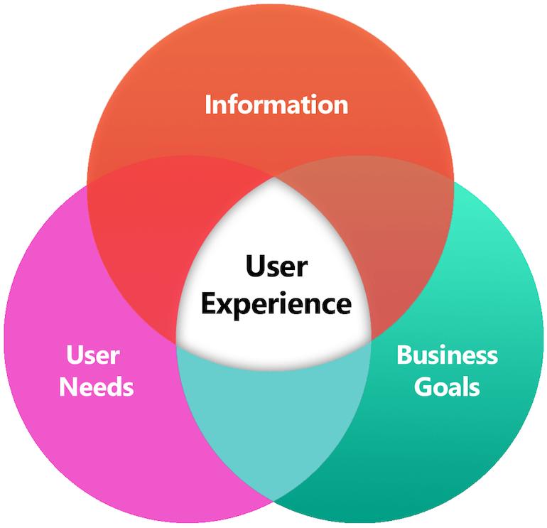 User-Experience-Grafik-Schnittemenge