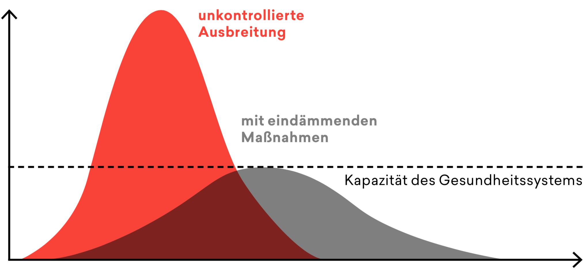 COVID-19-Diagramm - Ausbreitung und Massnahmen