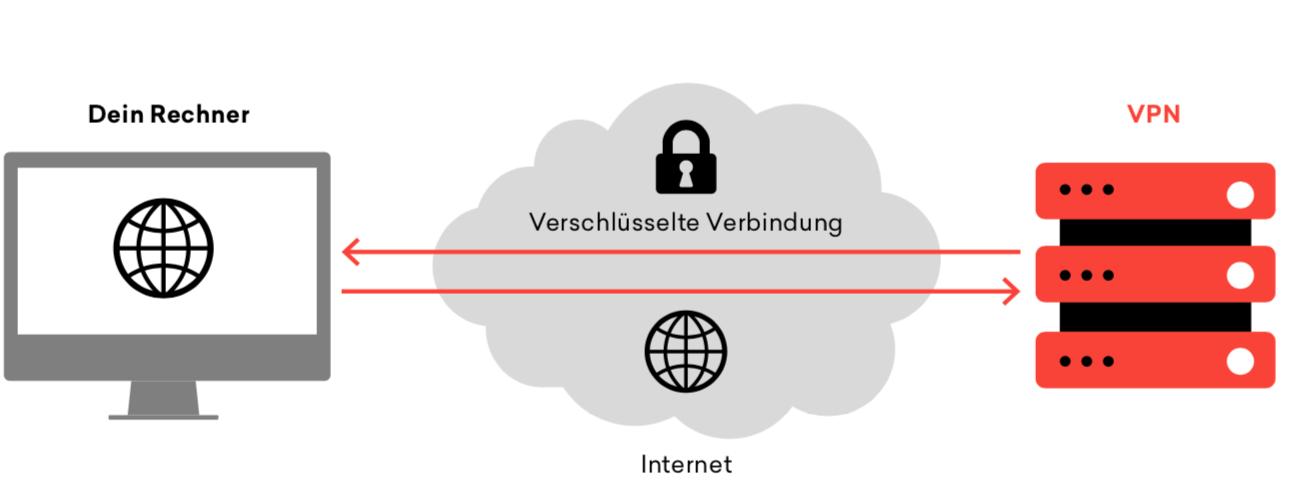 IT-Sicherheit-VPN