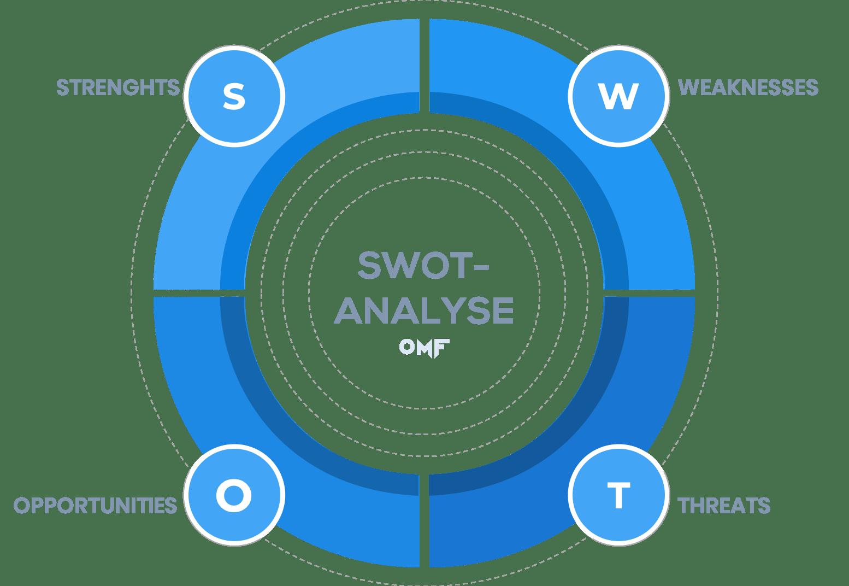 SWOT-Analyse-Felder-Marketingkonzept-Phase-1